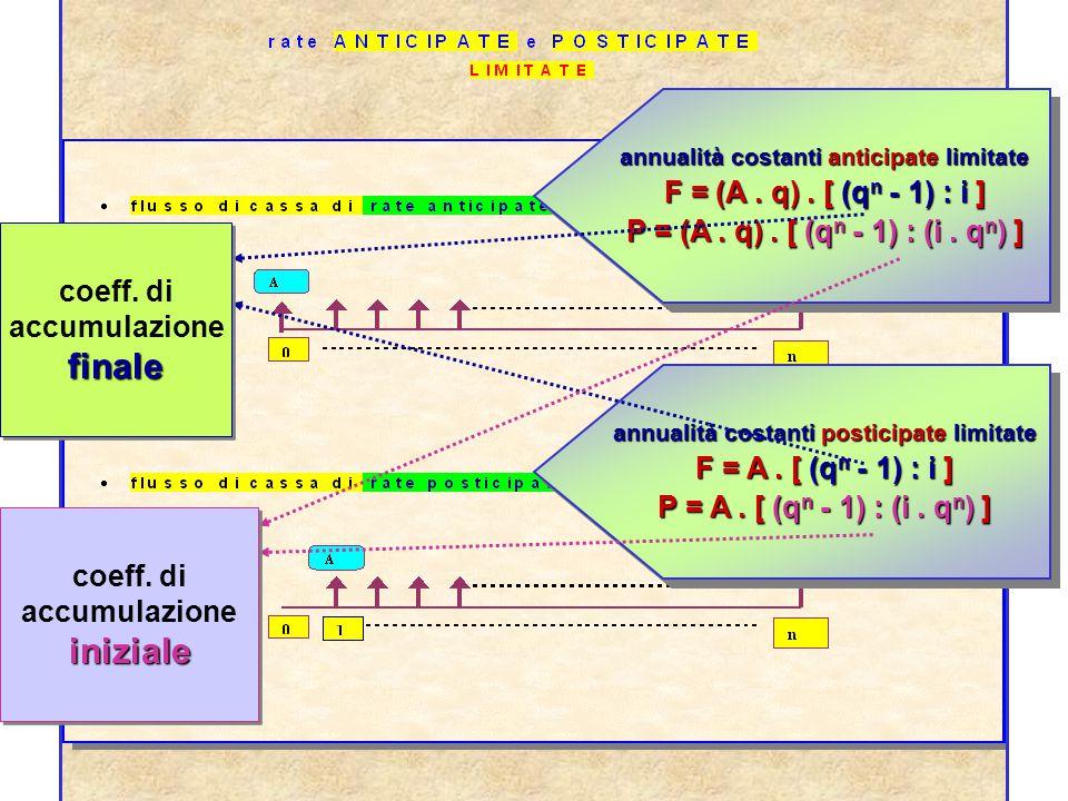 finale iniziale F = (A . q) . [ (qn - 1) : i ]